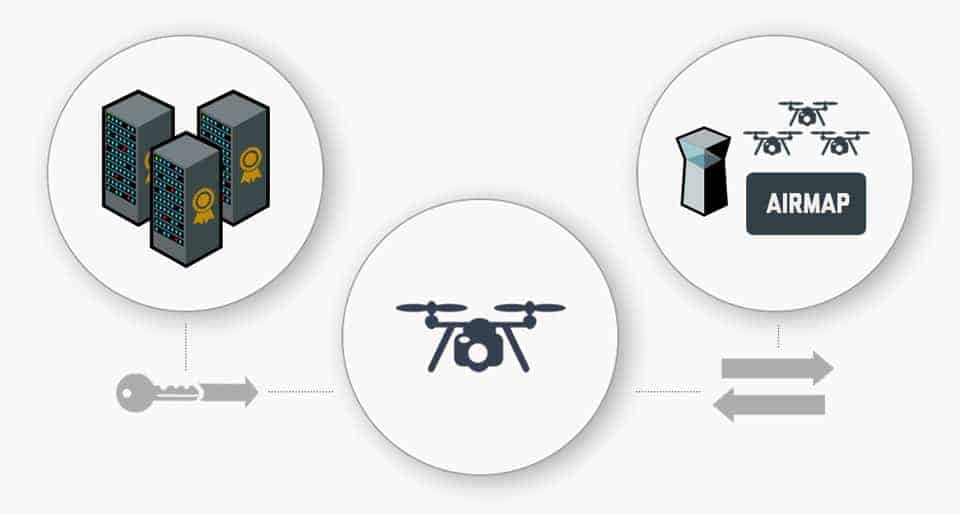 Who Benefits From Airmap And Its Digital Certificates For Drones